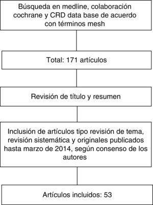 Flujograma de selección de artículos.
