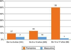 Prevalencia de dolor articular según grupos de edad y sexo.