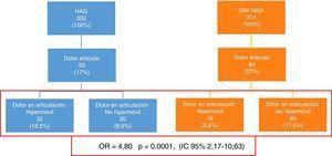 Relación entre dolor en articulación con rango de movilidad aumentado y HAG.