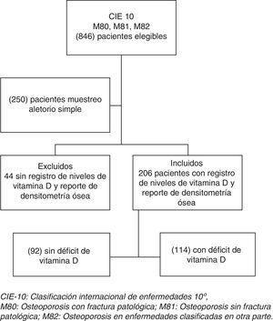 Flujograma de pacientes en el estudio. CIE-10: Clasificación Internacional de Enfermedades 10°; M80: osteoporosis con fractura patológica; M81: osteoporosis sin fractura patológica; M82: osteoporosis en enfermedades clasificadas en otra parte.