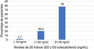 Diagrama de barras de la prevalencia de insuficiencia y deficiencia de vitamina D en pacientes con osteoporosis.