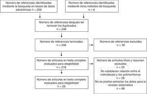 Diagrama de flujo para la tamización y selección de evidencia. Estudios primarios.