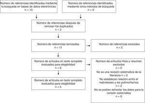Diagrama de flujo para la tamización y selección de evidencia. Revisiones sistemáticas y metaanálisis.