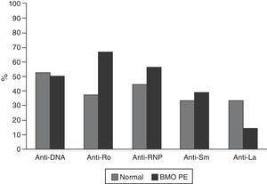 Presencia de anticuerpos en pacientes con LES menores a 50 años. Se obtuvo información para anti-DNA (normal: 21, BMO: 8), anti-Ro (normal: 16, BMO: 9), anti-RNP (normal: 9, BMO: 16), anti-Sm (normal: 9, BMO: 18) y anti-La (normal: 9, BMO: 14).