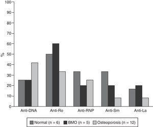Presencia de anticuerpos en pacientes con LES mayores a 50 años o posmenopáusicas. En pacientes normales y con BMO el número de datos disponibles para anti-DNA fue 4.