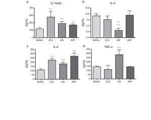 Concentración de citoquinas en las ratas basales y pertenecientes a los diferentes modelos de artritis estudiados. Se aplicó ANOVA seguido del test de Tukey. a) IL-1β: los modelos CLX y AIA (***p<0,001) vs. basal, ASP vs. basal (**p<0,01). b) IL-4: AIA vs. basal y ASP (***p<0,001), AIA vs. CLX (**p<0,01). c) IL-6: ASP, AIA y CLX, (***p<0,001) vs. basal. d) TNF-α: AIA (***p<0,001) vs. el grupo basal y los otros 2 modelos (CLX y ASP).