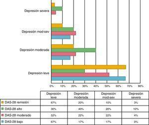Depresión según la actividad de la enfermedad por DAS-28.