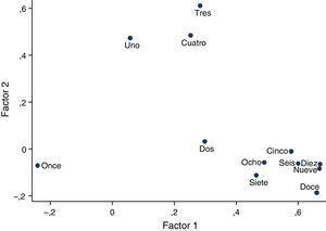 Representación de los ítems en el plano formado por los primeros factores.