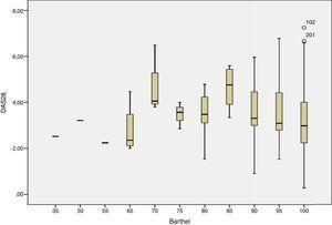 Correlación entre nivel de actividad (DAS28) y el índice de Barthel.