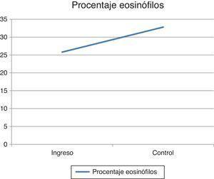 Se evidencia el aumento de los eosinófilos.