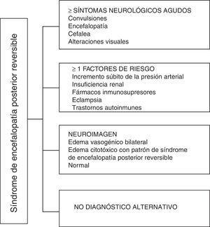 Algoritmo diagnóstico de síndrome de encefalopatía posterior reversible.