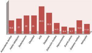 Prevalencia (%) de los factores de riesgo cardiovascular en los 119 pacientes con artritis reumatoide.