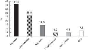 Patrones de anticuerpos antinucleares en una cohorte de pacientes con fenómeno de Raynaud.