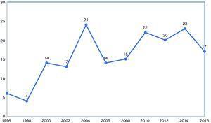 Número total de publicaciones sobre el impacto económico de la artritis reumatoide desde 1996 a 2016.