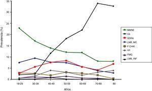 Distribución de prevalencia por grupos de edad en las enfermedades más comunes. MMNE: malestar musculoesquelético no específico; OA: osteoartritis; SDRA: síndrome de dolor regional apendicular; LMB_MC: Lumbalgia mecánica; F CHIK; Fiebre Chikungunya; AR: artritis reumatoide; FMG: fibromialgia, LMB_INF: lumbalgia inflamatoria.