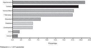 Comorbilidades más frecuentes en los enfermos reumáticos. Población: 1.571 pacientes.