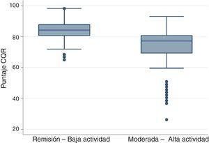 Distribución del puntaje de la escala CQR según recategorización del DAS-28.