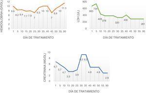 Niveles de hemoglobina, creatinina y LDH durante el tratamiento.