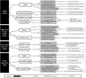 Correspondencias obtenidas en el análisis de los datos recopilados en la investigación entre temas, categorías, subcategorías y códigos.