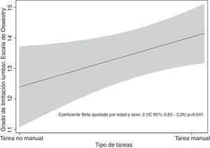Asociación entre el tipo de tarea y la incapacidad por dolor lumbar medida por la escala de Oswestry.
