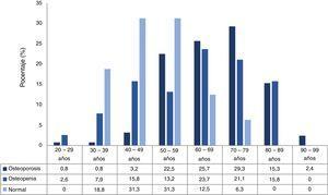 Distribución de los resultados de la densitometría ósea según el grupo de edad de los hombres.
