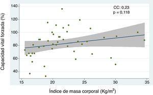 Correlación entre capacidad vital forzada e índice de masa corporal en pacientes con esclerosis sistémica. CC, coeficiente de correlación. Se empleó análisis de regresión lineal simple para determinar la relación entre las variables. Para el cálculo de la correlación se empleó el coeficiente de Pearson.
