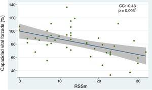 Relación entre capacidad vital forzada y RSSm en pacientes con esclerosis sistémica. CC, coeficiente de correlación. Se empleó análisis de regresión lineal simple para determinar la relación entre las variables. Para el cálculo de la correlación se empleó el coeficiente de Pearson. *p<0,05.