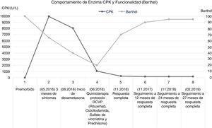 Curva de niveles séricos de CPK (creatinfosfocinasa; enzima muscular que refleja el daño muscular) e índice Barthel (escala de funcionalidad) a lo largo de la historia de la enfermedad.