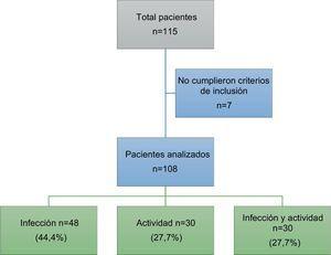 Flujograma de ingreso de pacientes.