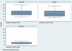 SLEDAI por grupo. Severidad de la actividad de la enfermedad de acuerdo con el Systemic Lupus Erythematosus Disease Activity Index (SLEDAI) en cada grupo: actividad, ambas o infección.