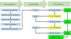 Gráfico de resumen de los procesos que se llevaron a cabo en el ejercicio Delphi para establecer las recomendaciones de la Asociación Colombiana de Reumatología en torno al manejo de pacientes con enfermedades reumáticas que reciben terapias inmunomoduladoras/inmunosupresoras (convencionales, biológicas y moléculas pequeñas), en el contexto de SARS-CoV-2/COVID-19.