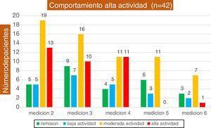 Comportamiento de los pacientes al ingreso alta actividad (n = 42).