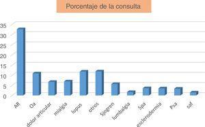 Porcentaje de la consulta por diagnóstico.