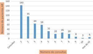Número de pacientes con diagnóstico AR por consultas realizadas.