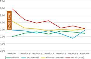 Evolución de grupos por actividad al ingreso. Tabla de datos con valores de DAS28 promedio (desviación estándar).