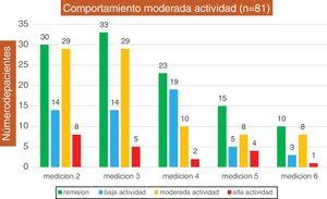 Comportamiento de los pacientes al ingreso moderada actividad (n = 81).