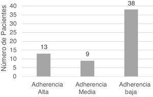 Adherencia al tratamiento en pacientes con trastornos neuropsiquiátricos difusos asociados a LES.