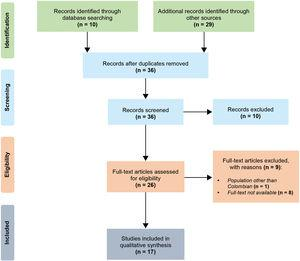 Selection process. We followed the PRISMA guidelines for reporting in systematic reviews and meta-analyses.20