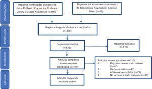 Diagrama de flujo PRISMA de la revisión descriptiva Fuente: elaboración propia.