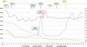 Evolution during the admission. CRP: C reactive protein; PLT: platelet count; HB: hemoglobin; DLY: hemodialysis; MTP: methylprednisolone 1g; PRD: prednisone 50mg/day; IVIgG: Intravenous immunoglobulin G 1g/kg; TCZ: tocilizumab 4mg/kg; RBC: red blood cells.