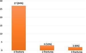 Distribución de pacientes con FVO según el número de fracturas encontradas. Se identificó al menos una fractura en 21,2% de las imágenes analizadas.