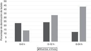 Mediana del porcentaje de disminución de lactato según la supervivencia en UCI.