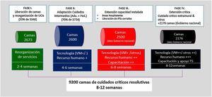 Plan de expansión de Cuidados Críticos, Colombia, camas resolutivas - línea de tiempo, AMCI.