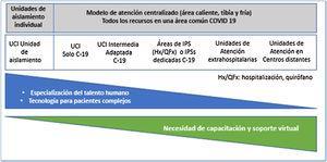 Escenarios de atención Cuidados Críticos COVID-19, AMCI.
