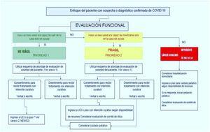 Enfoque del paciente con sospecha o diagnóstico confirmado de COVID-19, teniendo en cuenta la funcionalidad y la fragilidad, AMCI.