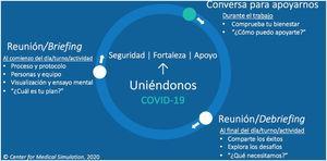 Esquema 1 de círculo de trabajo COVID-19 y ejemplo de briefing, apoyo y debriefing.