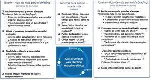 Esquema 2 de círculo de trabajo de COVID-19 y ejemplo de briefing, apoyo y debriefing.