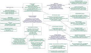 Enfoque de bacterias gramnegativas. Adaptada de: Mandell et al.28.