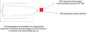 Tromboelastograma de paciente con infección por SARS-CoV-2 con evidencia de coagulopatía dada una disminución de los valores de tiempo R y K, y el aumento de los valores de ángulo alfa y amplitud máxima (MA) sin lisis del coágulo a los 30 min, asociado a dímero-D de más de 2.600 ng/ml. Adaptada de Panigada et al.25.
