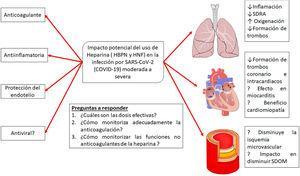 Posibles efectos del tratamiento con heparinas en la infección por la infección por SARS-CoV-2. Adaptado de Thachil19.